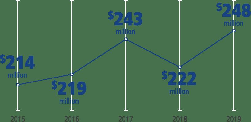 Investment chart en